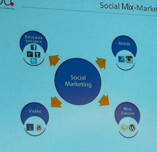 La stratégie sociale englobe les blogs, réseaux sociaux, partage de vidéos et le mobile