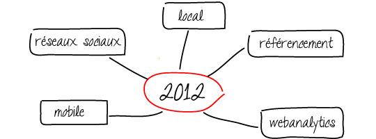 mindmap tendances webmarketing 2012